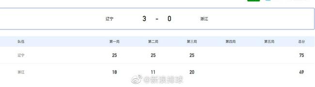 全运会-辽宁女排尽遣主力 3-0横扫浙江夺第二胜
