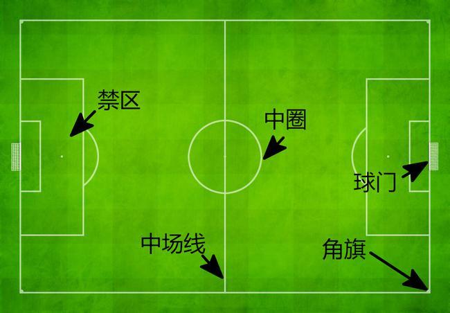 足球场的一些术语