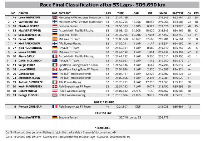 F1法国站正赛成绩表(最终)