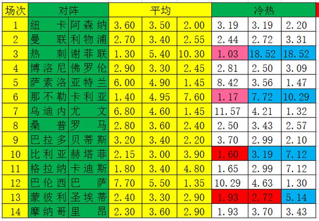 [新浪彩票]足彩21048期冷热指数:黄潜需防平局