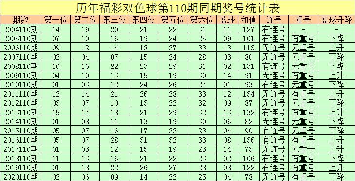 110期彤彤双色球预测奖号:红球连码分析