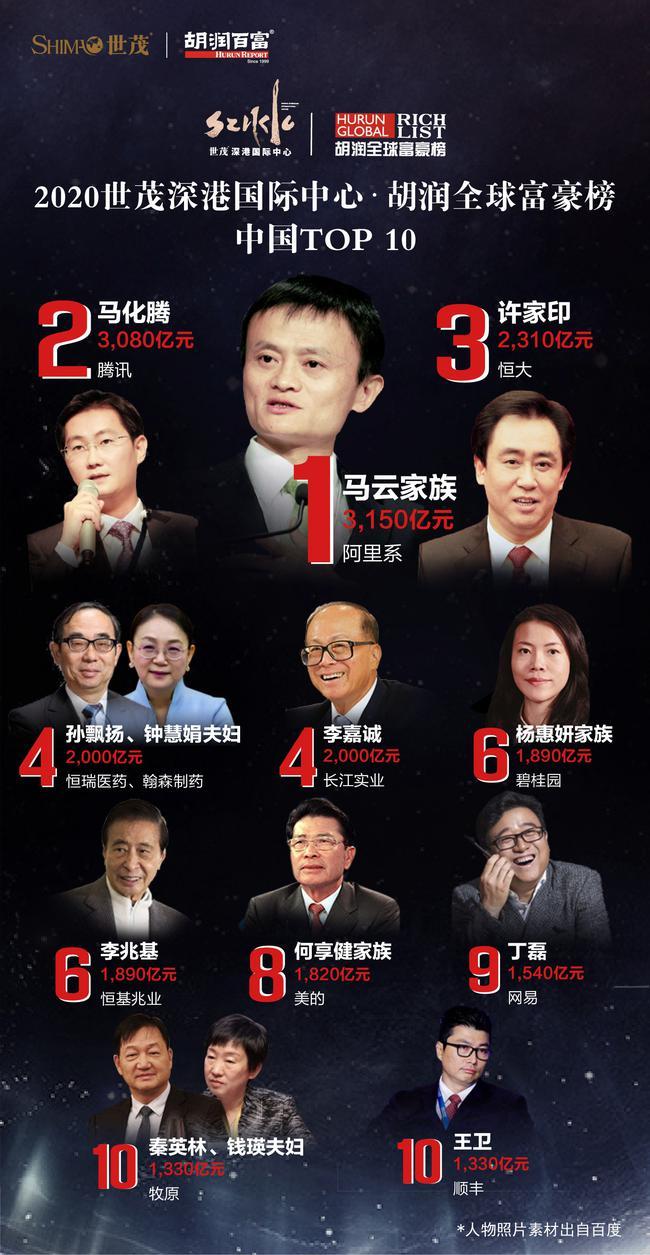 胡润富豪榜:马云中国首富许家印第三 王健林第14