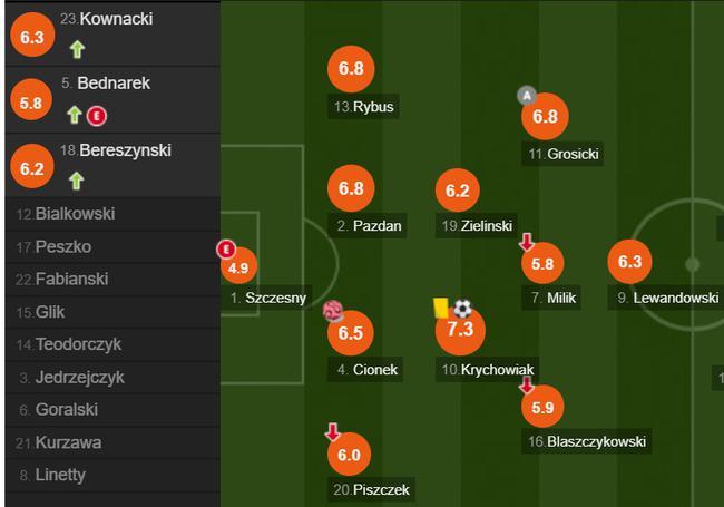 波兰队员评分