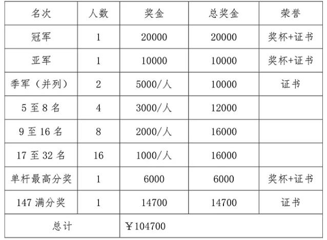 中国斯诺克元老巡回赛洛阳公开赛竞赛规程