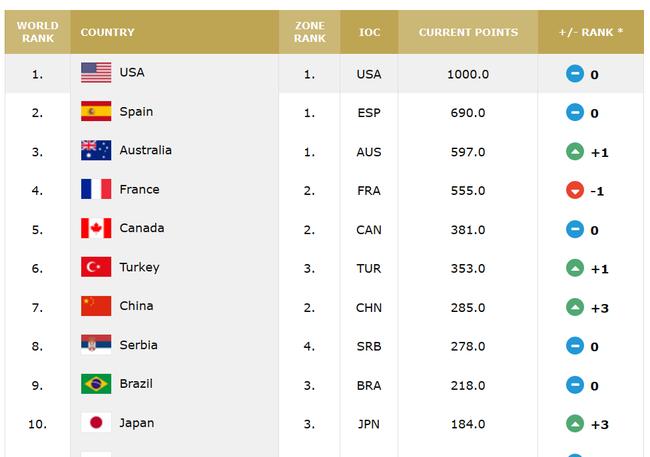 国际篮联最新排名,中国女篮位居世界第7位