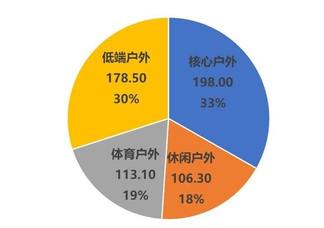 2018年国内泛户外市场规模达595.9亿元