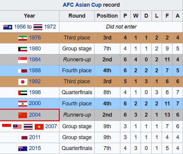 国足在亚洲杯上的战绩也下滑了