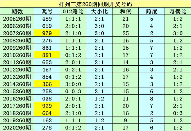 260期紫霄雷排列三预测奖号:组选类型参考