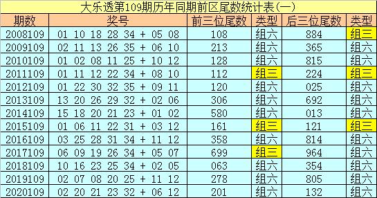 109期冰丫头大乐透预测奖号:小复式推荐