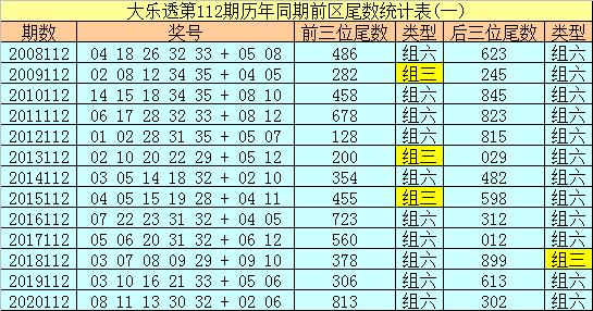 112期冰丫头大乐透预测奖号:后区5码参考