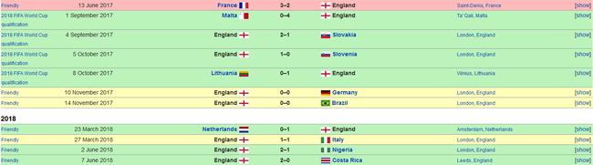 去年6月之后,英格兰已经1整年都没输过球了