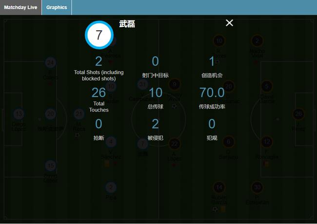 武磊本场比赛技术统计