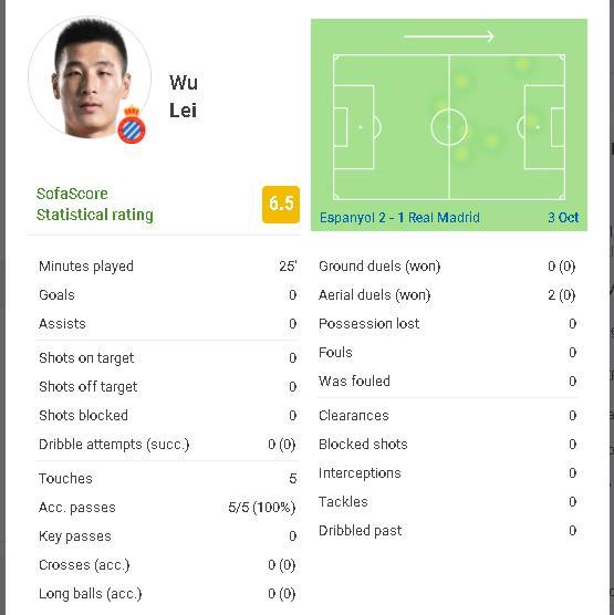 【博狗体育】武磊对皇马替补上场仅5次触球   多项数据挂零