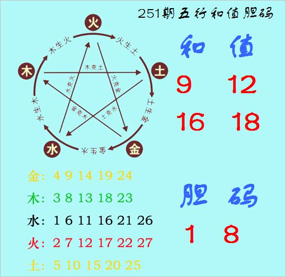 251期神算天福彩3D预测奖号:五行和值胆码图