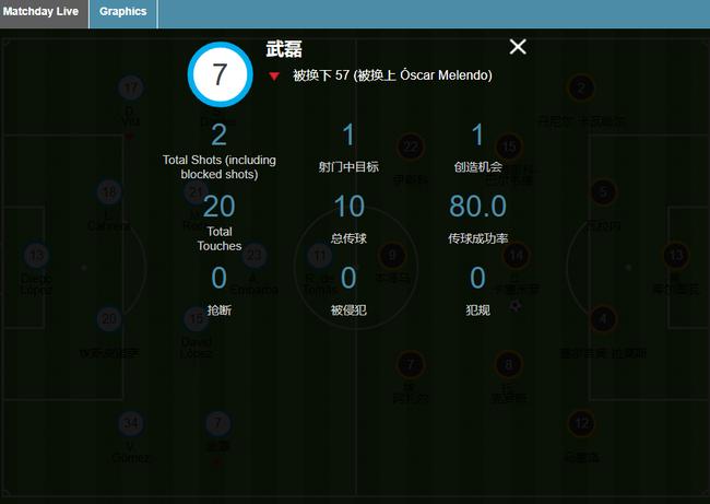武磊本场比赛数据统计