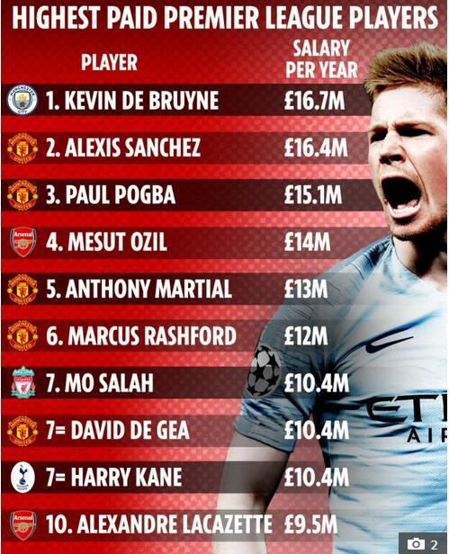 英超十大高薪球员
