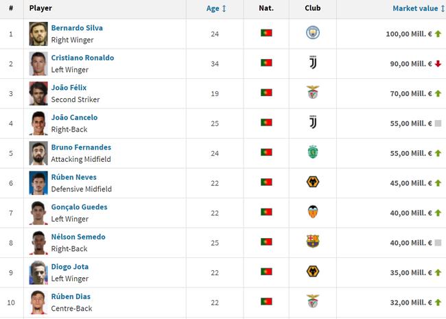 葡萄牙球员身价榜