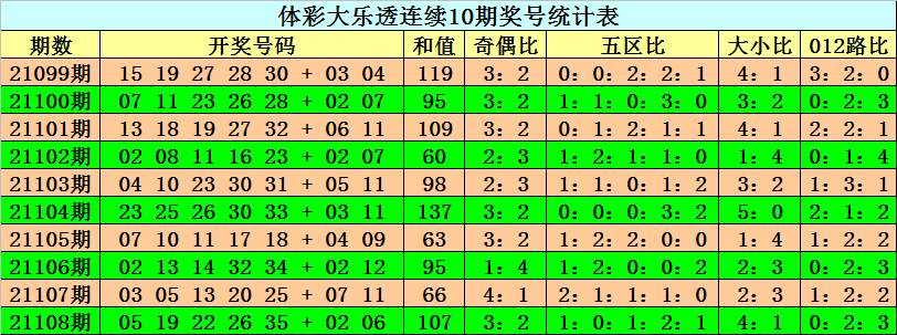 109期阿旺大乐透预测奖号:大小比参考