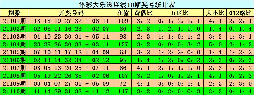 111期阿旺大乐透预测奖号:大小比参考