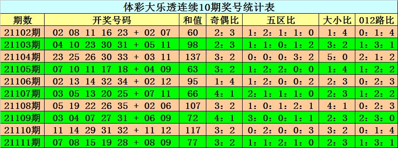 112期阿旺大乐透预测奖号:前区五区比分析