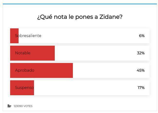 皇马球迷调查:齐达内及格 阿扎尔最令人失望