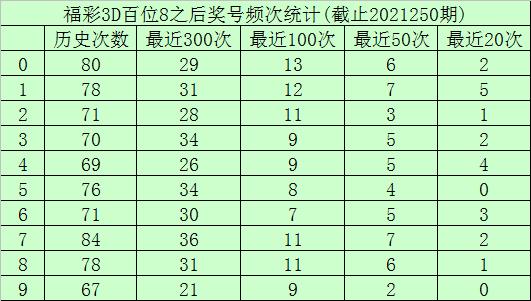 251期玫瑰福彩3D预测奖号:百十个位杀号推荐