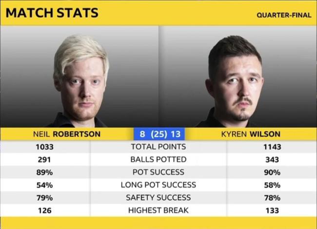 世锦赛威尔逊1杆破百3杆50+ 连下5局胜罗伯逊进4强