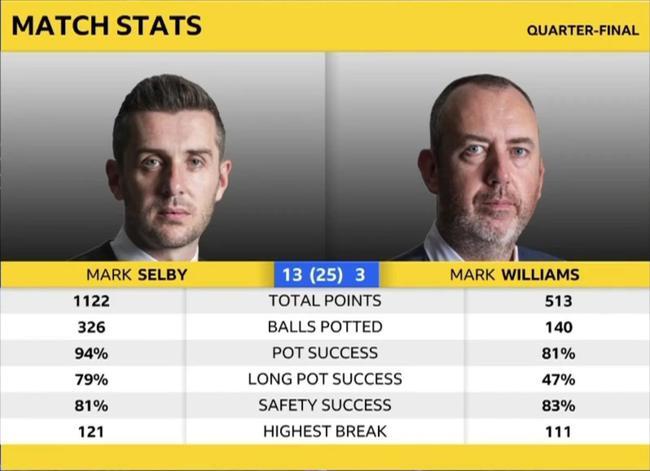 世锦赛塞尔比1杆破百9杆50+ 13-3威廉姆斯6进四强