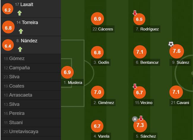 乌拉圭队员评分
