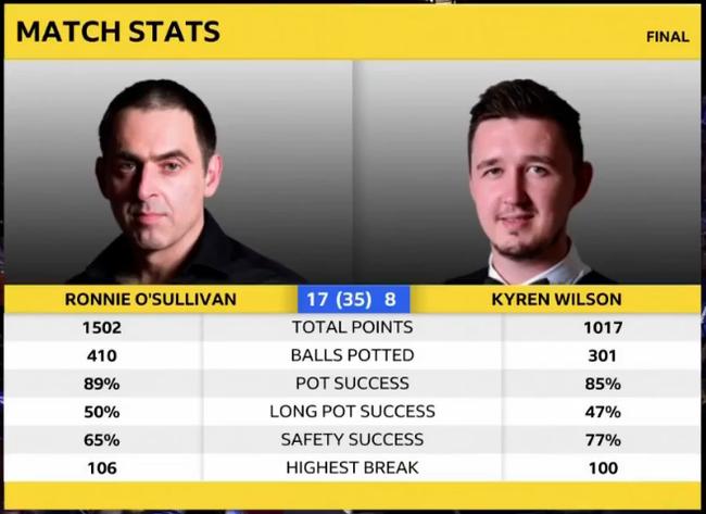 世锦赛-奥沙利文连胜7局 17-8领先威尔逊拿到9赛点