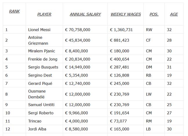 巴萨球员薪资榜:梅西7000万称王 格子也是超高薪