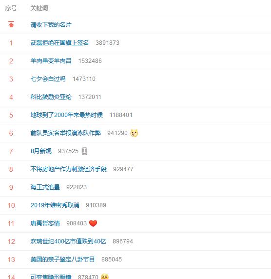 武磊喜提微博热搜第一