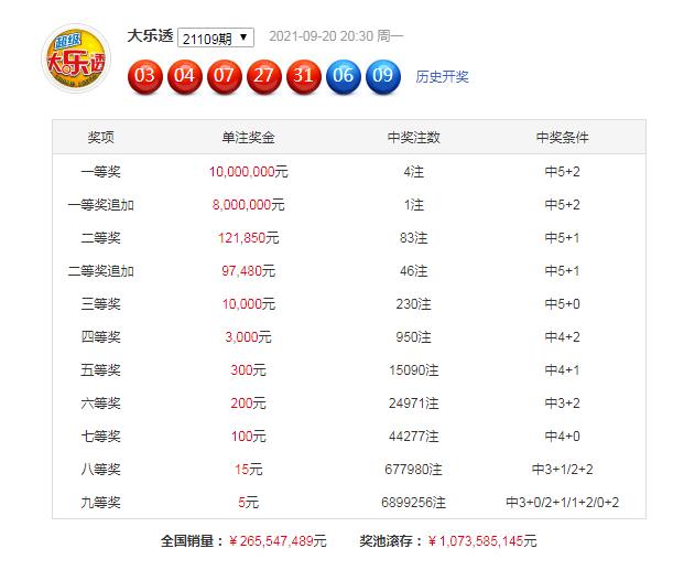 110期明皇大乐透预测奖号:后区杀4码