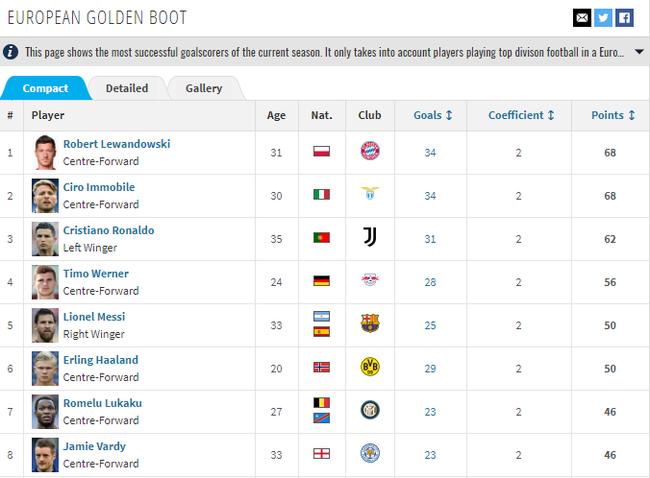 目前的欧洲金靴排行榜