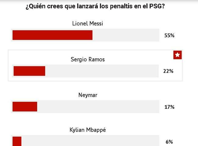 巴黎四大球星谁罚点球?梅西并非最准但支持率最高