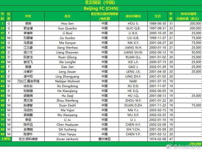 德轉:亞冠國安隊身價僅85萬歐 川崎前鋒是其26倍