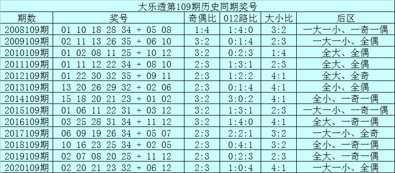 109期范秋雨大乐透预测奖号:大复式参考