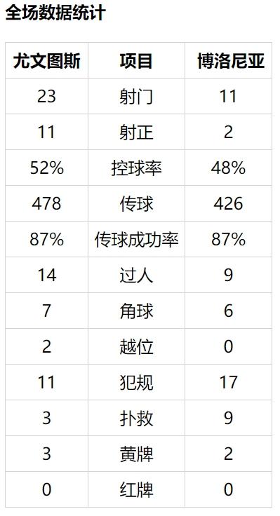 【博狗扑克】意甲-C罗助攻 阿图尔麦肯尼破门 尤文2-0落后7分