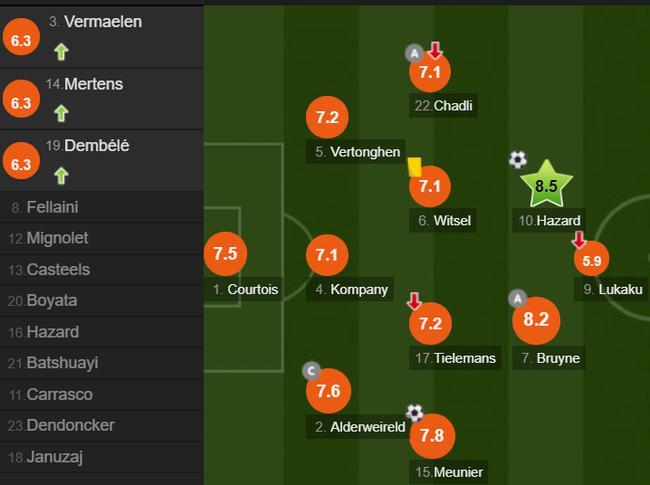 比利时队员评分