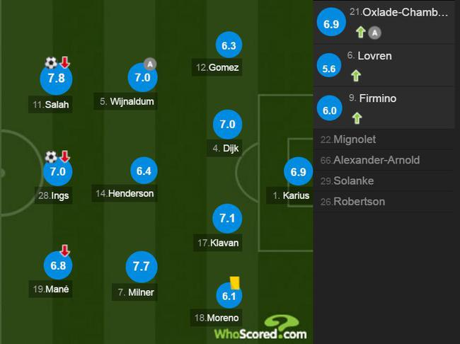 利物浦球员评分