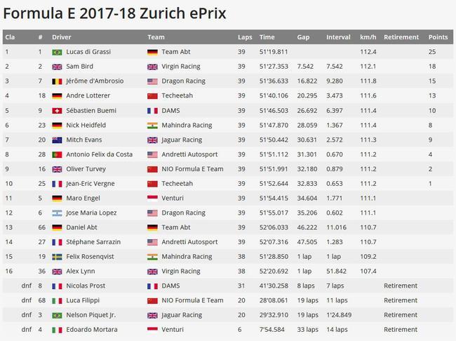 FE电动方程式2017/18赛季瑞士苏黎世站成绩表