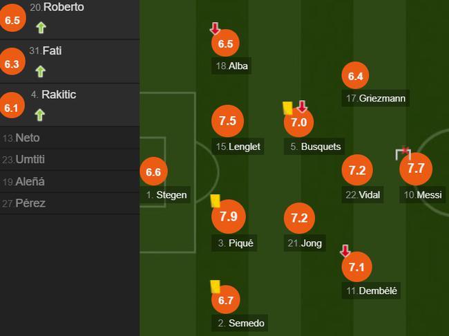 巴塞罗那队员评分