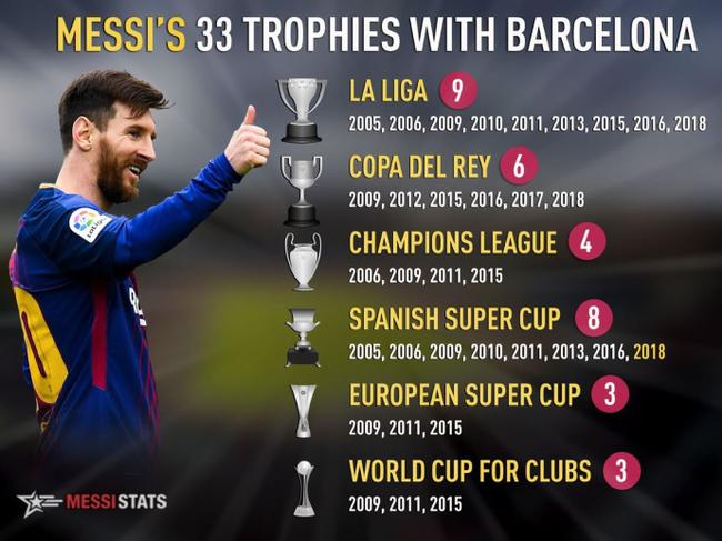 梅西冠军统计