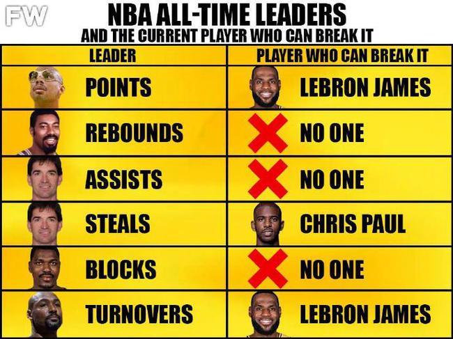 NBA6大历史纪录现役球员仅詹皇保罗有希望打破