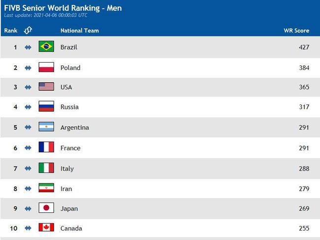世界排名:中国女排高居榜首 男排巴西领跑中国27