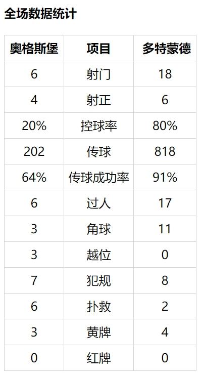 【博狗扑克】德甲-多特八成控球仍0-2客负 莱比锡1-1客平药厂