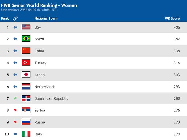 动态排名:美国406分领跑 中国上涨6分暂居第三位