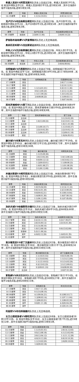 中国足球彩票19108期胜负游戏14场交战记录
