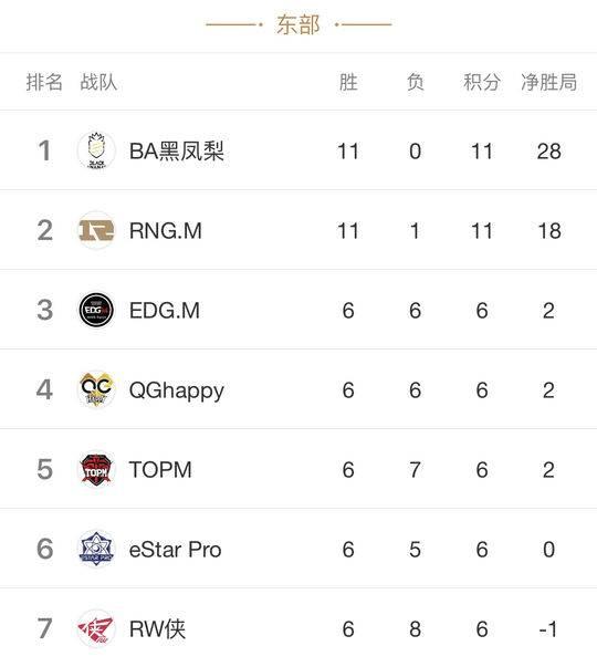 东强西弱格局难撼动:BA剑指23连胜,西部无强队?