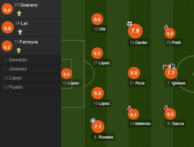西班牙人球员评分